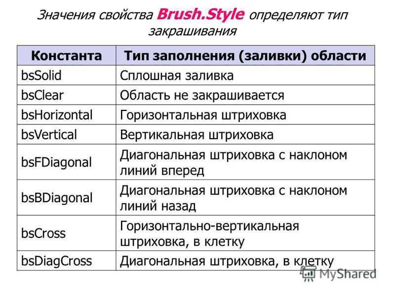Значения свойства Brush.Style определяют тип закрашивания Константа Тип заполнения (заливки) области bsSolid Сплошная заливка bsClear Область не закрашивается bsHorizontal Горизонтальная штриховка bsVertical Вертикальная штриховка bsFDiagonal Диагона
