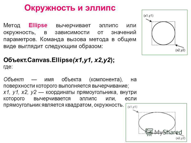 Окружность и эллипс Метод Ellipse вычерчивает эллипс или окружность, в зависимости от значений параметров. Команда вызова метода в общем виде выглядит следующим образом: Объект.Canvas.Ellipse(x1,y1, х 2,у 2); где: Объект имя объекта (компонента), на