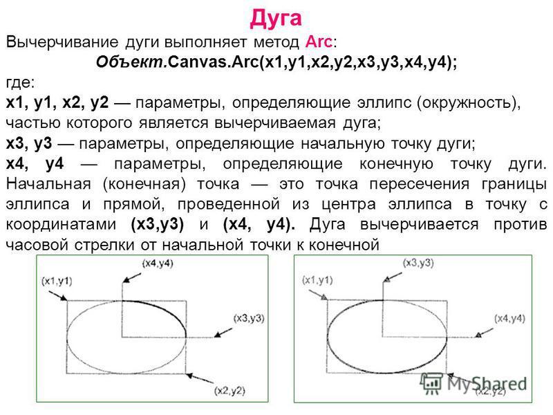 Дуга Вычерчивание дуги выполняет метод Arc: Объект.Canvas.Arc(x1,y1,х 2,у 2,х 3,у 3,х 4,у 4); где: x1, y1, х 2, у 2 параметры, определяющие эллипс (окружность), частью которого является вычерчиваемая дуга; х 3, у 3 параметры, определяющие начальную т
