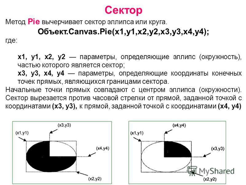 Сектор Метод Pie вычерчивает сектор эллипса или круга. Объект.Canvas.Pie(x1,y1,x2,y2,х 3,у 3,х 4,у 4); где: x1, y1, х 2, у 2 параметры, определяющие эллипс (окружность), частью которого является сектор; х 3, у 3, х 4, у 4 параметры, определяющие коор