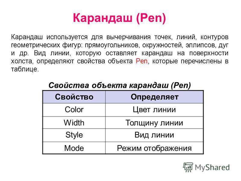 Карандаш (Pen) Карандаш используется для вычерчивания точек, линий, контуров геометрических фигур: прямоугольников, окружностей, эллипсов, дуг и др. Вид линии, которую оставляет карандаш на поверхности холста, определяют свойства объекта Pen, которые