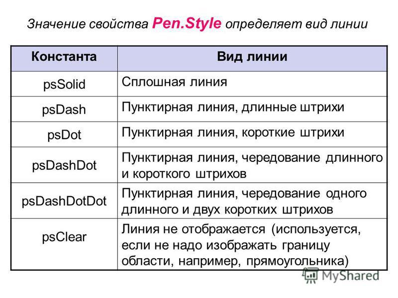 Значение свойства Реn.Style определяет вид линии Константа Вид линии psSolid Сплошная линия psDash Пунктирная линия, длинные штрихи psDot Пунктирная линия, короткие штрихи psDashDot Пунктирная линия, чередование длинного и короткого штрихов psDashDot