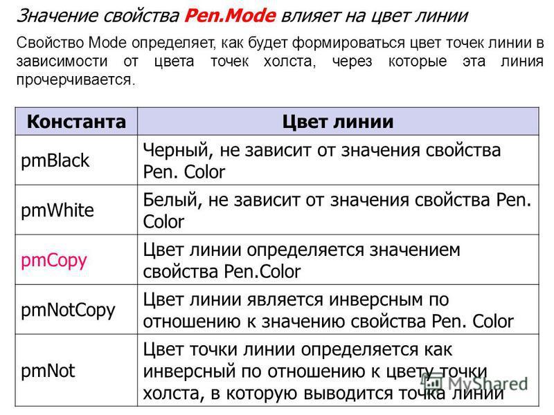Значение свойства Реn.Mode влияет на цвет линии Константа Цвет линии pmBlack Черный, не зависит от значения свойства Pen. Color pmWhite Белый, не зависит от значения свойства Pen. Color pmCopy Цвет линии определяется значением свойства Pen.Color pmNo