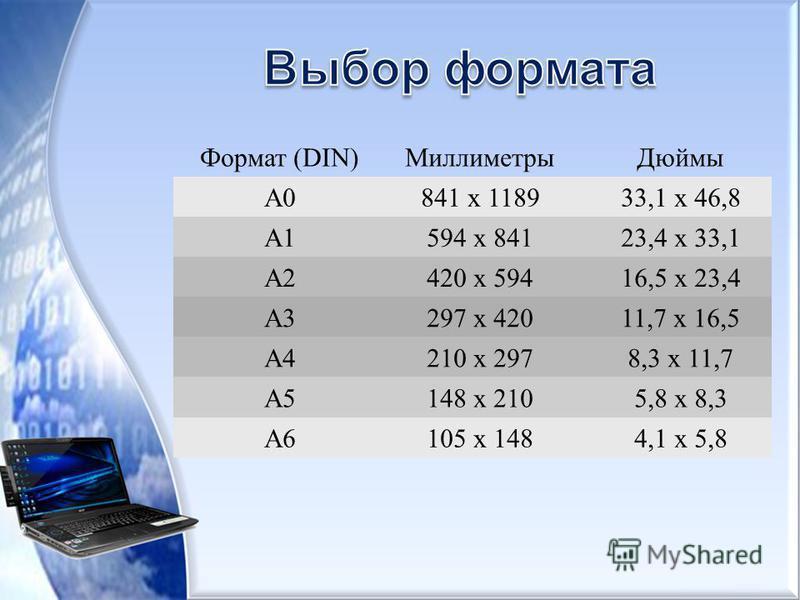 Формат (DIN)Миллиметры Дюймы А0841 х 118933,1 х 46,8 A1594 х 84123,4 х 33,1 A2420 х 59416,5 х 23,4 A3297 х 42011,7 х 16,5 A4210 х 2978,3 х 11,7 A5148 х 2105,8 х 8,3 A6105 х 1484,1 х 5,8