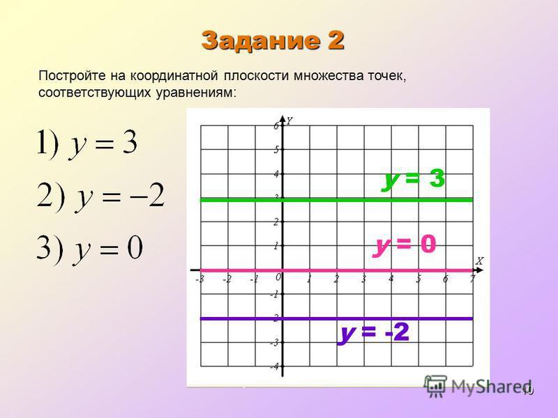 10 Задание 2 y = 3 Постройте на координатной плоскости множества точек, соответствующих уравнениям: y = -2 y = 0