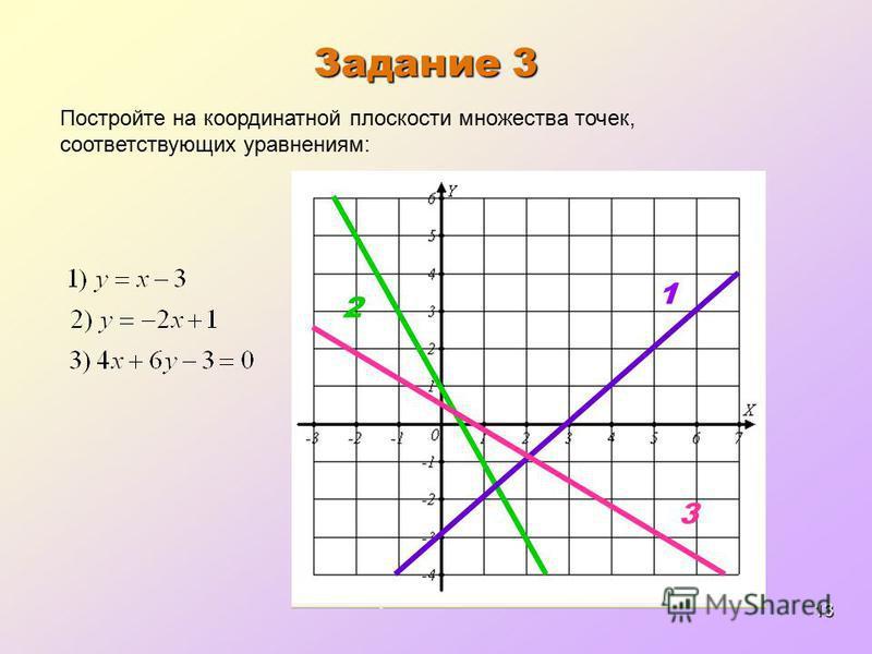 13 Задание 3 Постройте на координатной плоскости множества точек, соответствующих уравнениям: 1 2 3