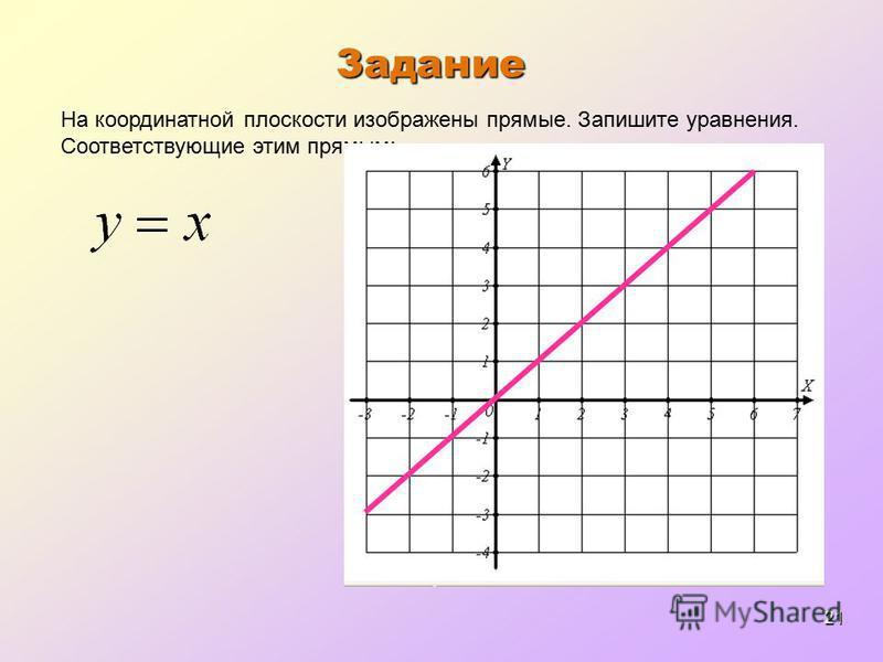 21 Задание На координатной плоскости изображены прямые. Запишите уравнения. Соответствующие этим прямым: