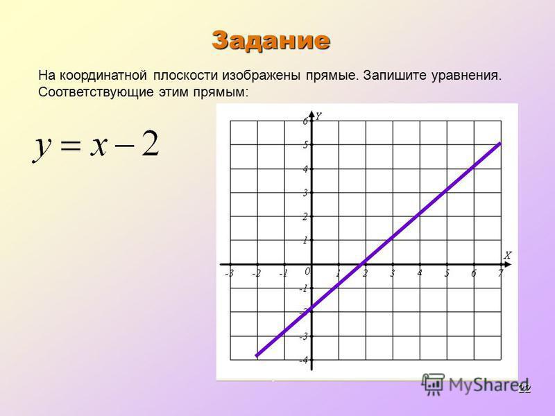 22 Задание На координатной плоскости изображены прямые. Запишите уравнения. Соответствующие этим прямым: