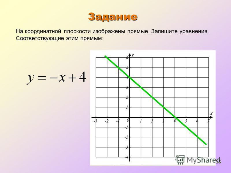 23 Задание На координатной плоскости изображены прямые. Запишите уравнения. Соответствующие этим прямым: