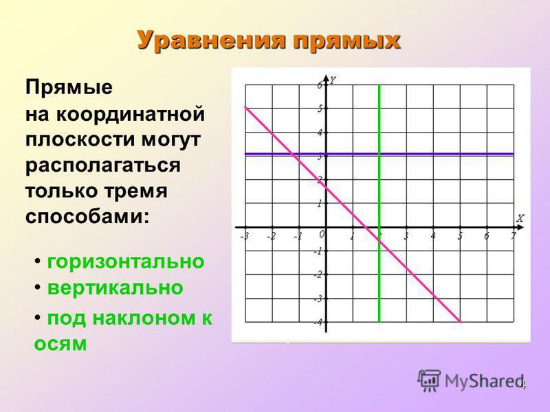 4 Уравнения прямых Прямые на координатной плоскости могут располагаться только тремя способами: горизонтально вертикально под наклоном к осям