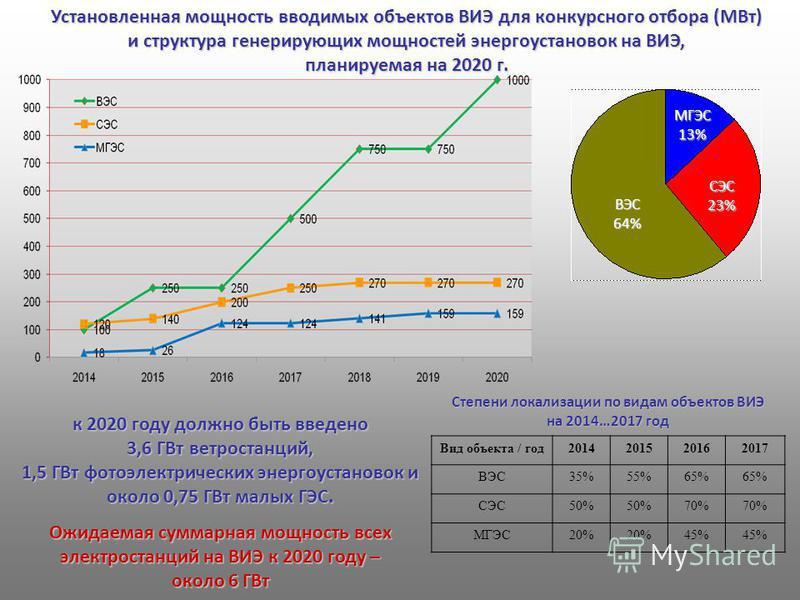 МГЭС 13% СЭС 23% ВЭС 64% Вид объекта / год 2014201520162017 ВЭС35%55%65% СЭС50% 70% МГЭС20% 45% к 2020 году должно быть введено 3,6 ГВт ветрастанций, 1,5 ГВт фотоэлектрических энергоустановок и около 0,75 ГВт малых ГЭС. Ожидаемая суммарная мощность в
