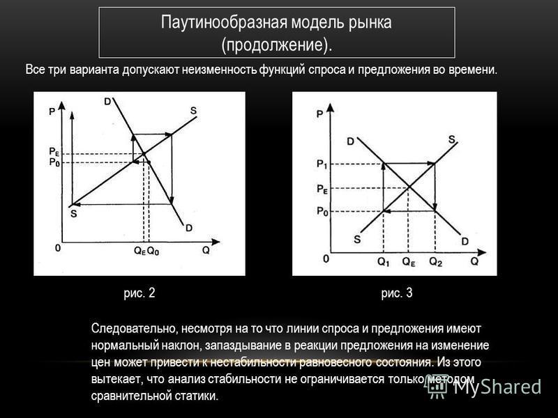 Возможны три варианта изменения рыночной цены во времени. Если наклон линии предложения более крутой, чем наклон линии спроса, то со временем отклонение от равновесия уменьшается, равновесие восстанавливается (рис. 1). Если наклон линии предложения б