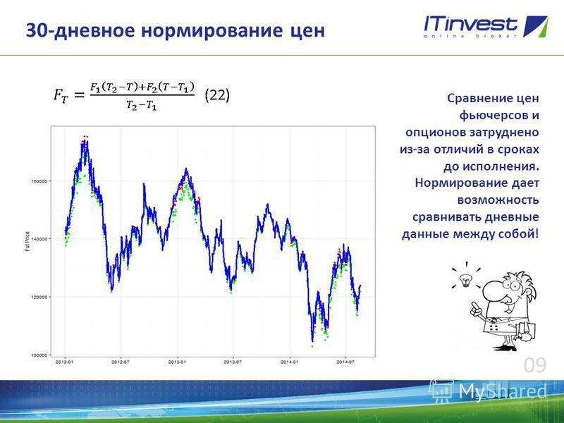 Фьючерсы и опционы в itinvest forex trade oracle