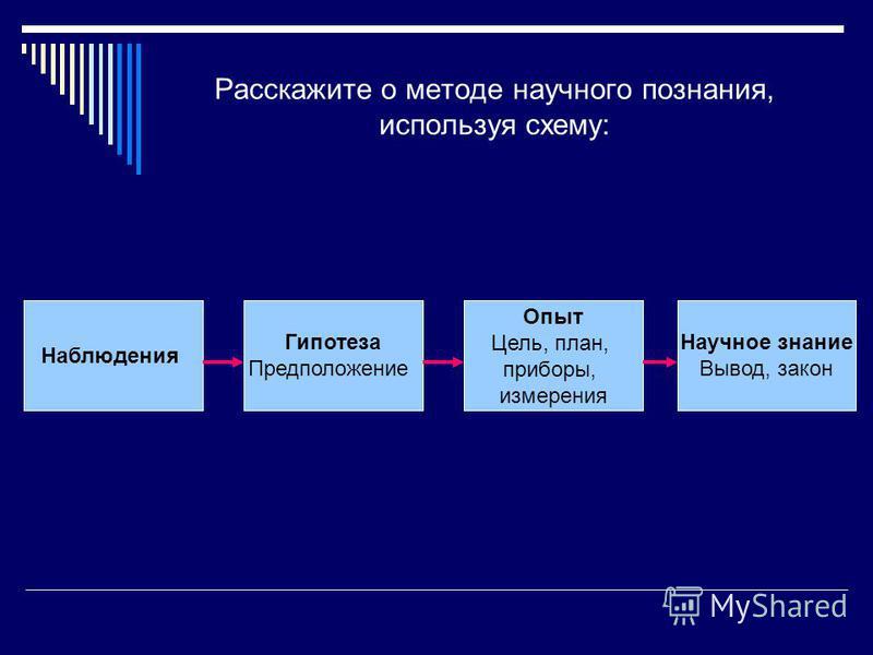 Расскажите о методе научного познания, используя схему: Научное знание Вывод, закон Наблюдения Гипотеза Предположение Опыт Цель, план, приборы, измерения