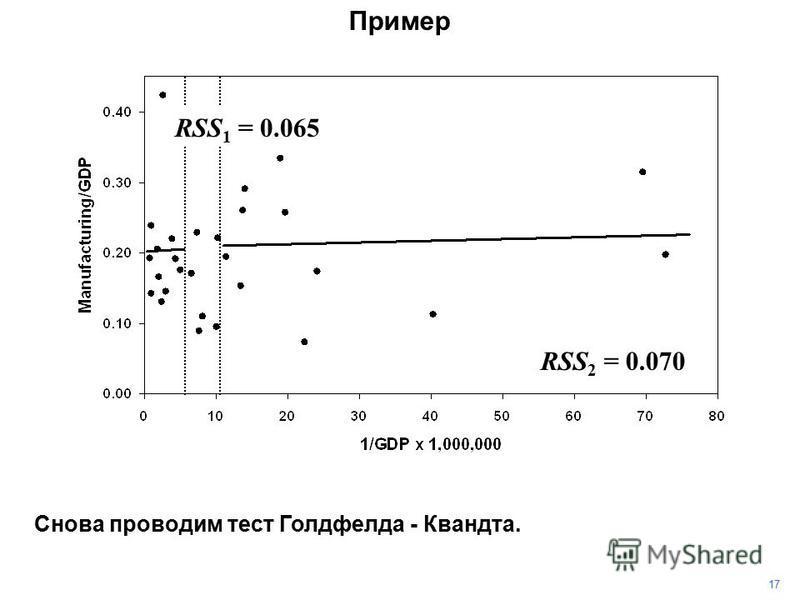 17 Пример Снова проводим тест Голдфелда - Квандта. RSS 1 = 0.065 RSS 2 = 0.070