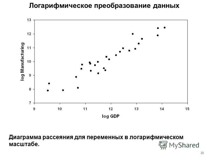 20 Логарифмическое преобразование данных Диаграмма рассеяния для переменных в логарифмическом масштабе.