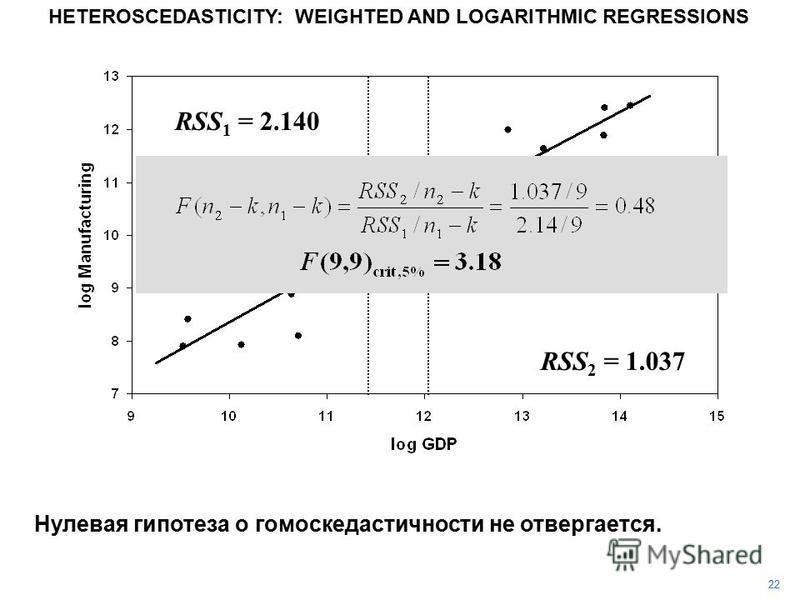 22 HETEROSCEDASTICITY: WEIGHTED AND LOGARITHMIC REGRESSIONS Нулевая гипотеза о гомоскедастичности не отвергается. RSS 2 = 1.037 RSS 1 = 2.140