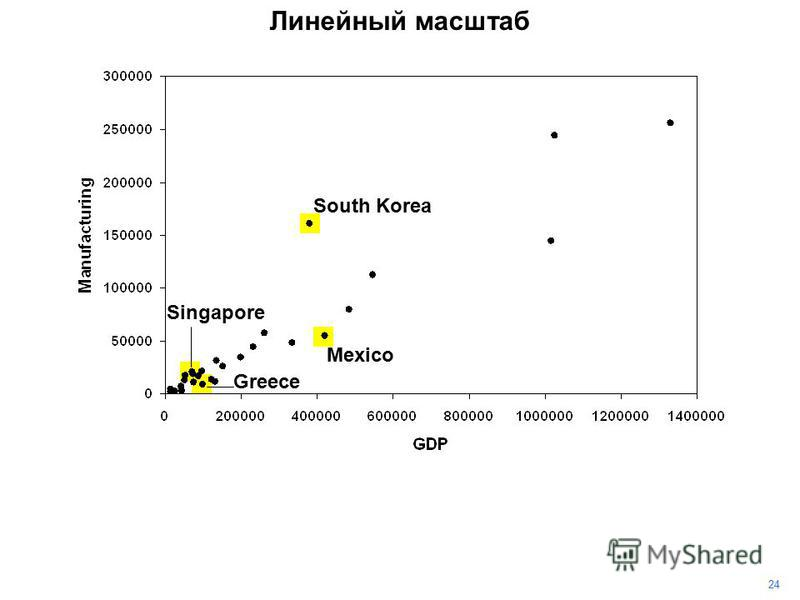 24 Линейный масштаб South Korea Mexico Singapore Greece
