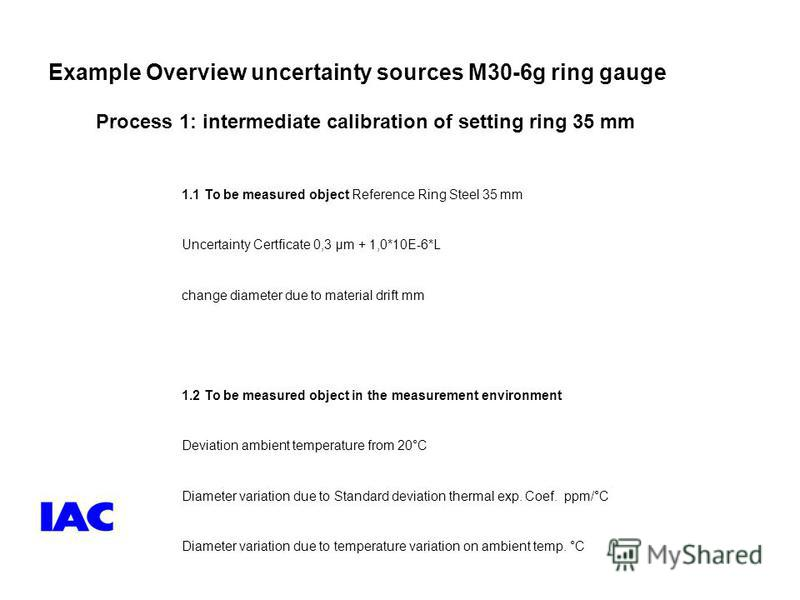 Example Overview uncertainty sources M30-6g ring gauge 1.1 To be measured object Reference Ring Steel 35 mm Uncertainty Certficate 0,3 µm + 1,0*10E-6*L change diameter due to material drift mm 1.2 To be measured object in the measurement environment