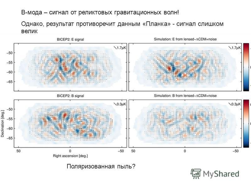 В-мода – сигнал от реликтовых гравитационных волн! Однако, результат противоречит данным «Планка» - сигнал слишком велик Поляризованная пыль?
