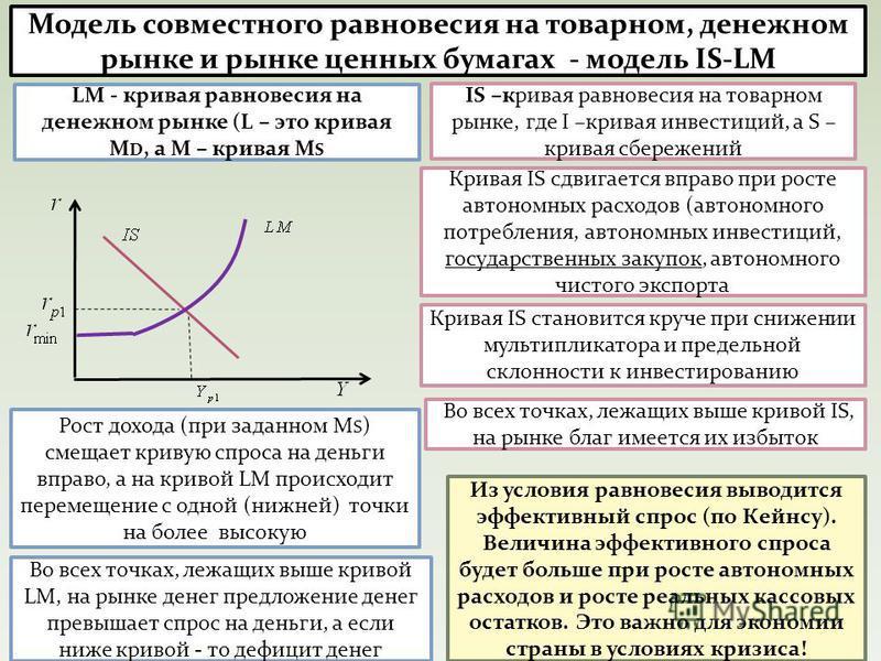 Модель совместного равновесия на товарном, денежном рынке и рынке ценных бумагах - модель IS-LM IS –кривая равновесия на товарном рынке, где I –кривая инвестиций, а S – кривая сбережений LM - кривая равновесия на денежном рынке (L – это кривая М D, а