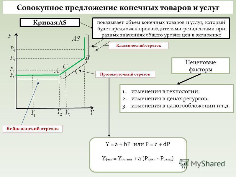 Совокупное предложение конечных товаров и услуг Кейнсианский отрезок Кривая AS Классический отрезок Промежуточный отрезок показывает объем конечных товаров и услуг, который будет предложен производителями-резидентами при разных значениях общего уровн
