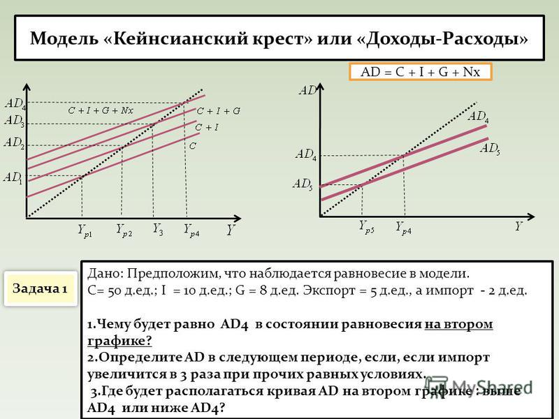 Модель «Кейнсианский крест» или «Доходы-Расходы» AD = C + I + G + Nx Задача 1 Дано: Предположим, что наблюдается равновесие в модели. С= 50 д.ед.; I = 10 д.ед.; G = 8 д.ед. Экспорт = 5 д.ед., а импорт - 2 д.ед. 1. Чему будет равно AD4 в состоянии рав