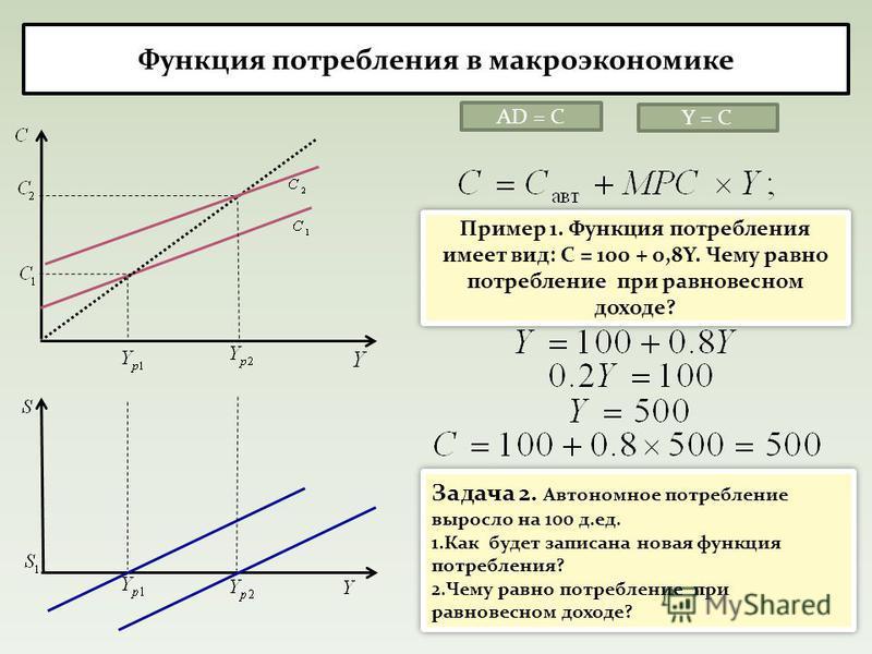 Функция потребления в макроэкономике AD = C Пример 1. Функция потребления имеет вид: С = 100 + 0,8Y. Чему равно потребление при равновесном доходе? Y = C Задача 2. Автономное потребление выросло на 100 д.ед. 1. Как будет записана новая функция потреб
