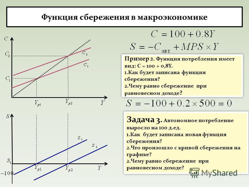 Функция сбережения в макроэкономике Пример 2. Функция потребления имеет вид: С = 100 + 0,8Y. 1. Как будет записана функция сбережения? 2. Чему равно сбережение при равновесном доходе ? Пример 2. Функция потребления имеет вид: С = 100 + 0,8Y. 1. Как б