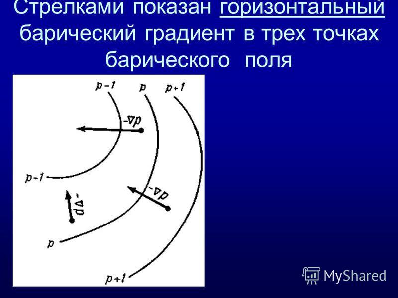 Стрелками показан горизонтальный барический градиент в трех точках барического поля