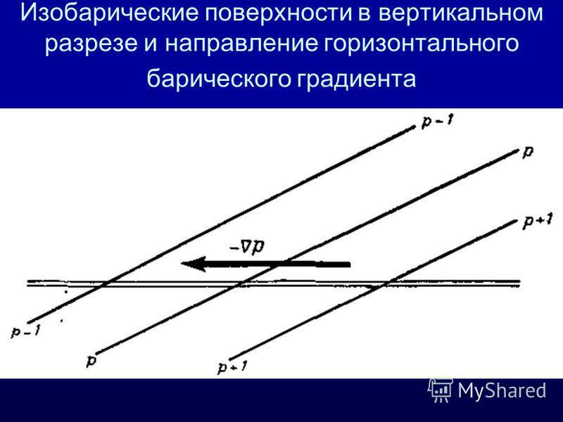 Изобарические поверхности в вертикальном разрезе и направление горизонтального барического градиента