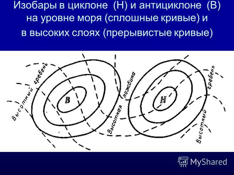 Изобары в циклоне (H) и антициклоне (В) на уровне моря (сплошные кривые) и в высоких слоях (прерывистые кривые)