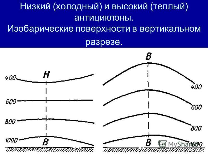 Низкий (холодный) и высокий (теплый) антициклоны. Изобарические поверхности в вертикальном разрезе.