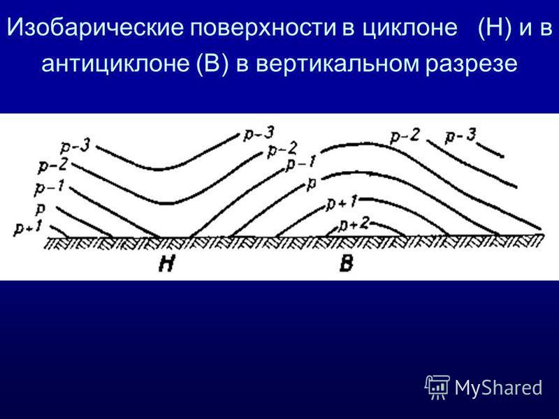 Изобарические поверхности в циклоне (H) и в антициклоне (В) в вертикальном разрезе