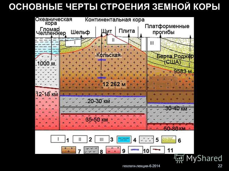 геологи-лекция-6-2014 22 ОСНОВНЫЕ ЧЕРТЫ СТРОЕНИЯ ЗЕМНОЙ КОРЫ