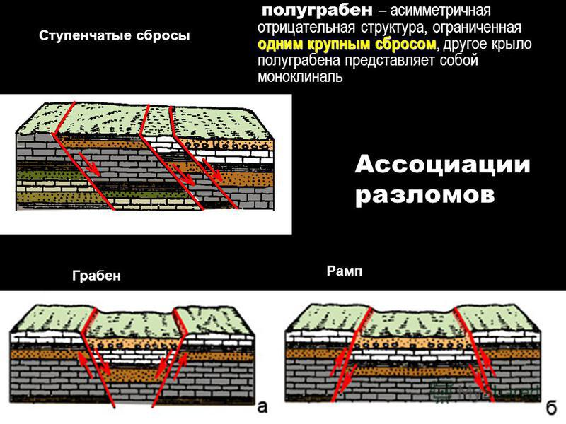 геологи-лекция-6-2014 3 Ступенчатые сбросы Грабен Ассоциации разломов одним крупным сбросом полуграбен – асимметричная отрицательная структура, ограниченная одним крупным сбросом, другое крыло полуграбена представляет собой моноклиналь Рамп