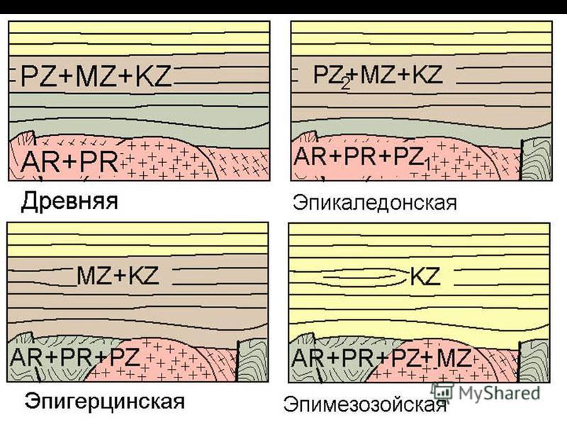 геологи-лекция-12-2013 41 Принципиальные разрезы платформ разного возраста