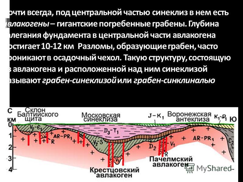 геологи-лекция-12-2013 54 Почти всегда, под центральной частью синеклиз в нем есть авлакогены – гигантские погребенные грабены. Глубина залегания фундамента в центральной части авлакогена достигает 10-12 км Разломы, образующие грабен, часто проникают