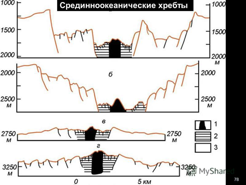 геологи-лекция-12-2013 78 Срединноокеанические хребты