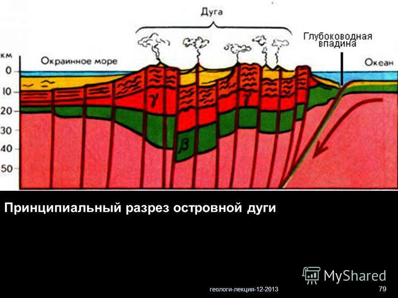 геологи-лекция-12-2013 79 Принципиальный разрез островной дуги