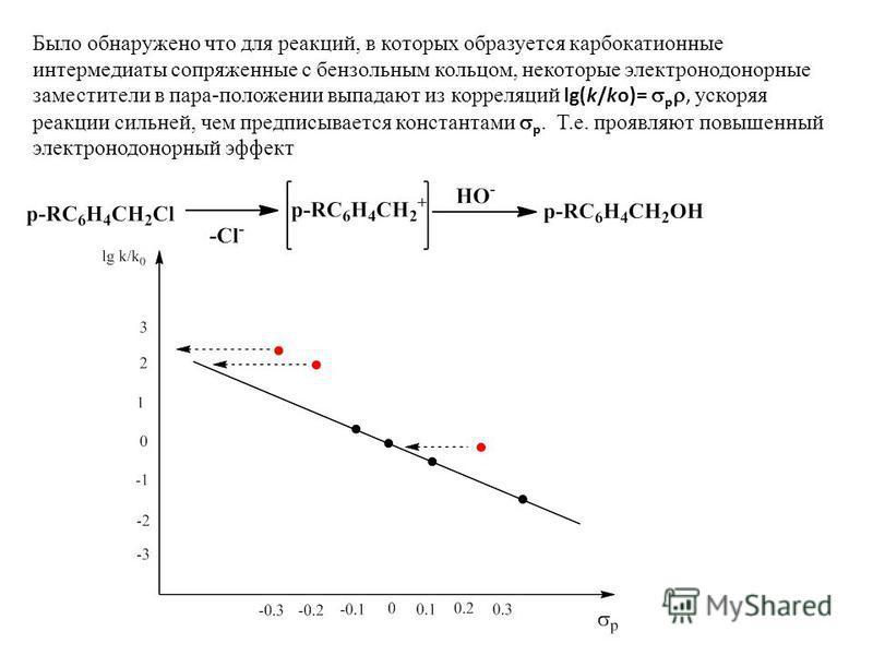 Было обнаружено что для реакций, в которых образуется карбкатионные интермедиаты сопряженные с бензольным кольцом, некоторые электронно донорные замстители в пара-положении выпадают из корреляций lg(k/ko)= p, ускоряя реакции сильней, чем предписывает