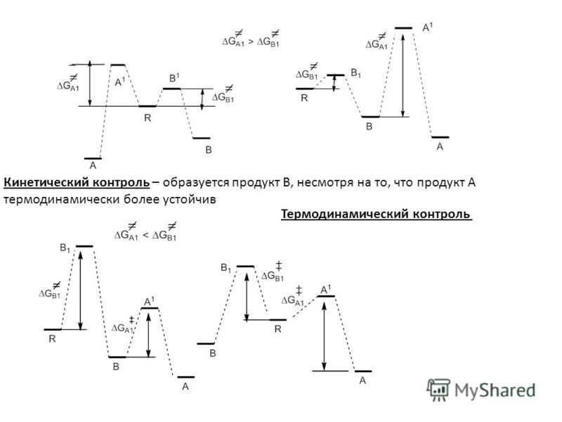 Кинетический контроль – образуется продукт B, несмотря на то, что продукт A термодинамически более устойчив Термодинамический контроль