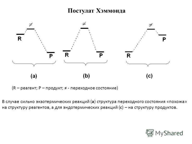 Постулат Хэммонда (R – реагент; P – продукт; - переходное состояние) В случае сильно экзотермических реакций (a) структура переходного состояния «похожа» на структуру реагентов, а для эндотермических реакций (c) – на структуру продуктов.