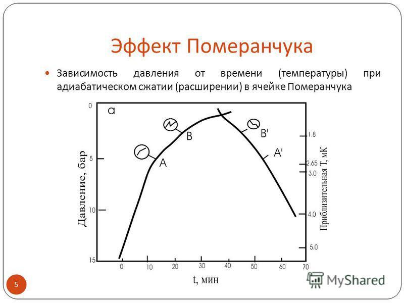 Эффект Померанчука Зависимость давления от времени (температуры) при адиабатическом сжатии (расширении) в ячейке Померанчука 5.