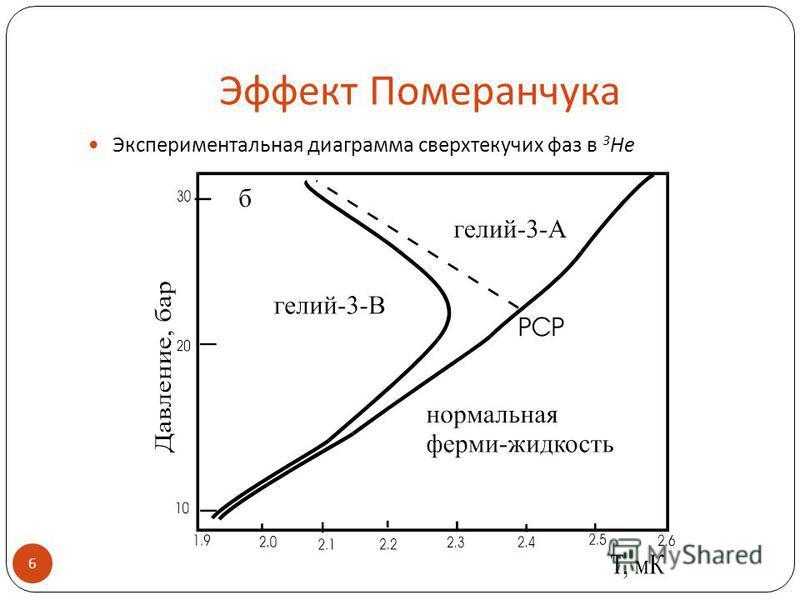 Эффект Померанчука Экспериментальная диаграмма сверхтекучих фаз в 3 He 6.