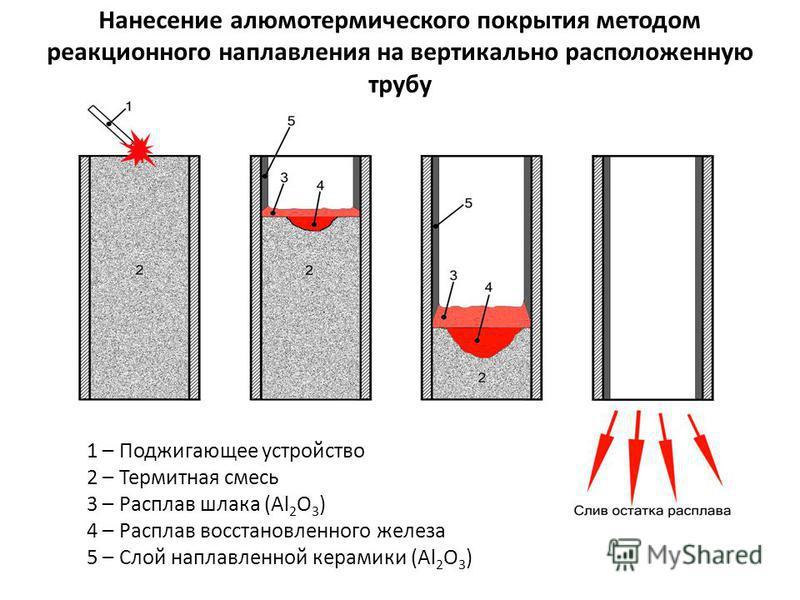 Нанесение алюмотермического покрытия методом реакционного наплавления на вертикально расположенную трубу 1 – Поджигающее устройство 2 – Термитная смесь 3 – Расплав шлака (Al 2 O 3 ) 4 – Расплав восстановленного железа 5 – Слой наплавленной керамики (