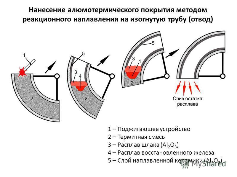 Нанесение алюмотермического покрытия методом реакционного наплавления на изогнутую трубу (отвод) 1 – Поджигающее устройство 2 – Термитная смесь 3 – Расплав шлака (Al 2 O 3 ) 4 – Расплав восстановленного железа 5 – Слой наплавленной керамики (Al 2 O 3