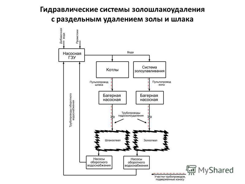 Гидравлические системы золошлакоудаления с раздельным удалением золы и шлака