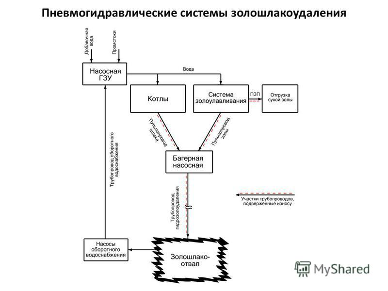 Пневмогидравлические системы золошлакоудаления