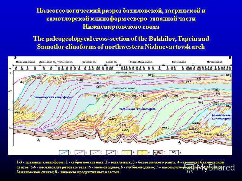 10 Палеогеологический разрез бахиловской, тагринской и самотлорской клиноформ северо-западной части Нижневартовского свода The paleogeologycal cross-section of the Bakhilov, Tagrin and Samotlor clinoforms of northwestern Nizhnevartovsk arch 1-3 - гра